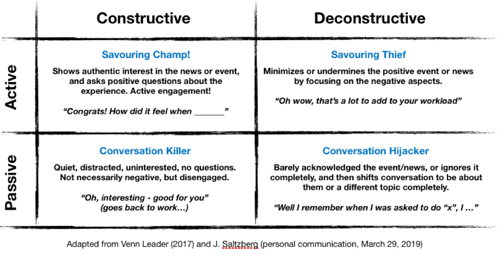 Chart detailing Active Constructive Responding for connections.