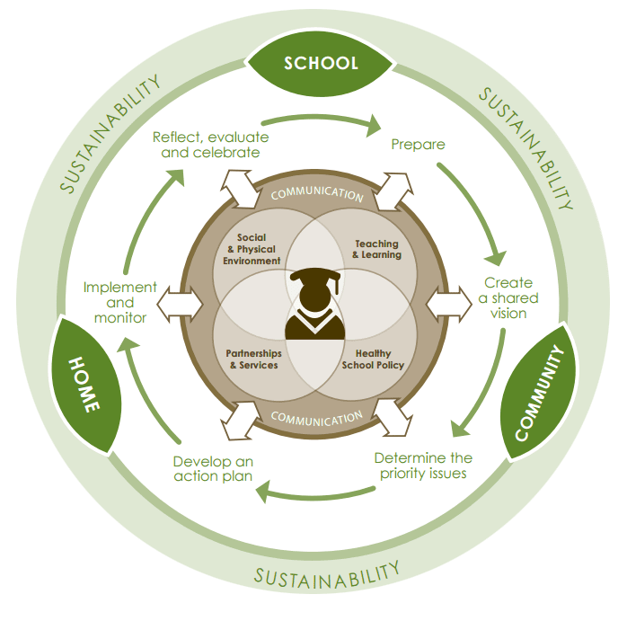 Wellnessfund Processmodel
