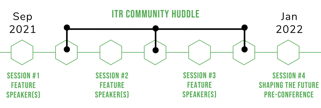 Timeline outlining sessions. Timeline lists Sep 2021 on the left and Jan 2022 on the right. Session #1, featured speaker(s) under Sep 2021. Next is ITR Community Huddle. Next is Session #2 Featured Speaker(s). Next is ITR Community Huddle. Next is Session #3 Featured Speaker(s). Next is ITR Community Huddle. Last is Session #4 Shaping the Future Pre-Conference under Jan 2022.